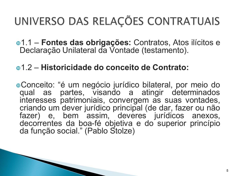 1.2 – Historicidade do conceito de Contrato: