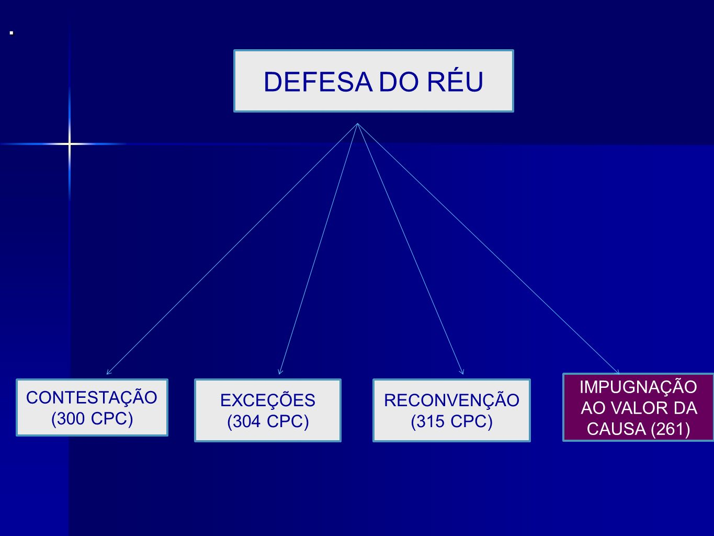 IMPUGNAÇÃO AO VALOR DA CAUSA (261)