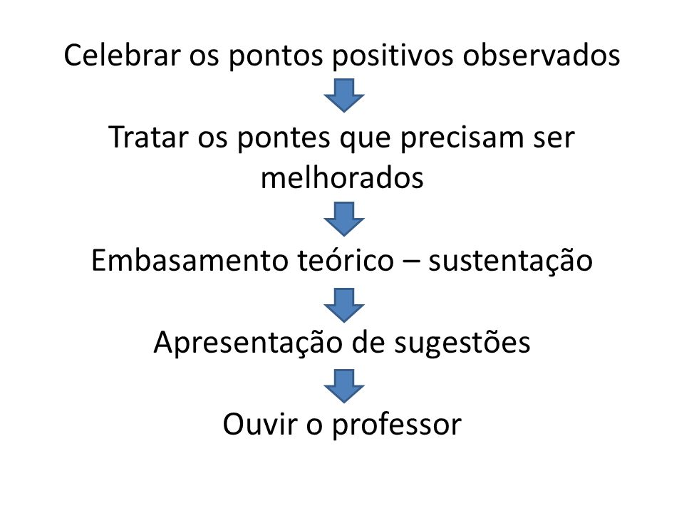 Celebrar os pontos positivos observados Tratar os pontes que precisam ser melhorados Embasamento teórico – sustentação Apresentação de sugestões Ouvir o professor