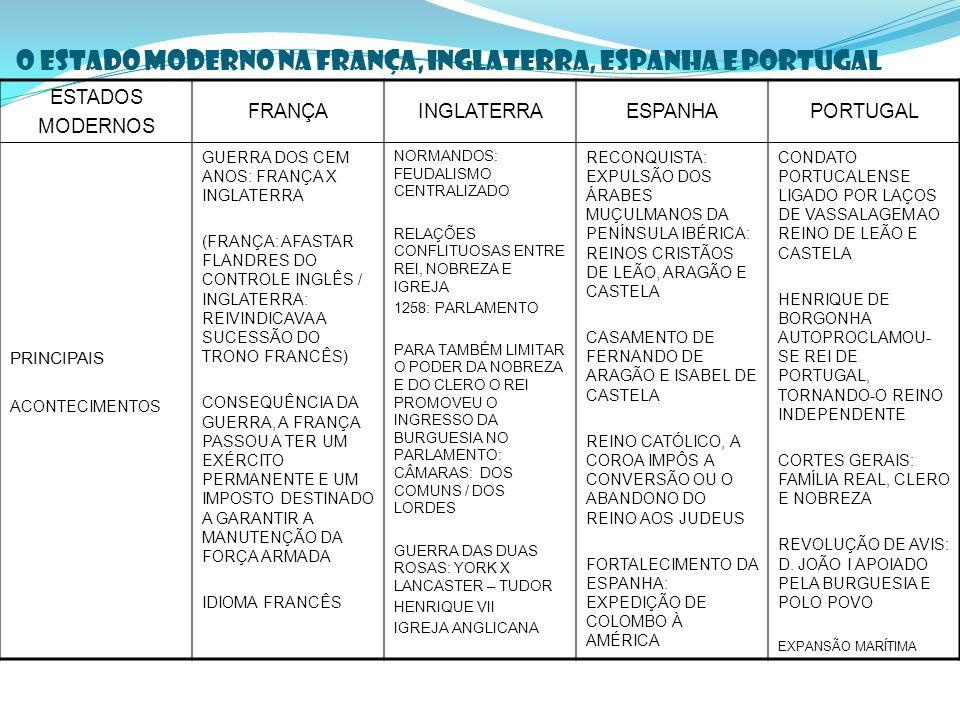 O ESTADO MODERNO NA FRANÇA, INGLATERRA, ESPANHA E PORTUGAL