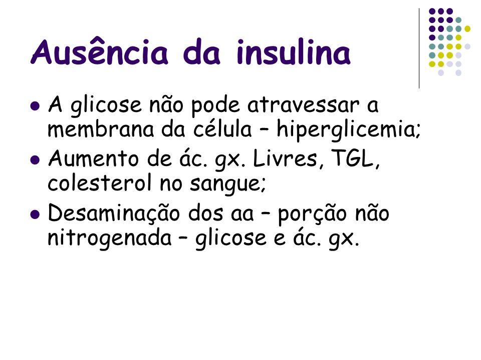 Ausência da insulina A glicose não pode atravessar a membrana da célula – hiperglicemia; Aumento de ác. gx. Livres, TGL, colesterol no sangue;