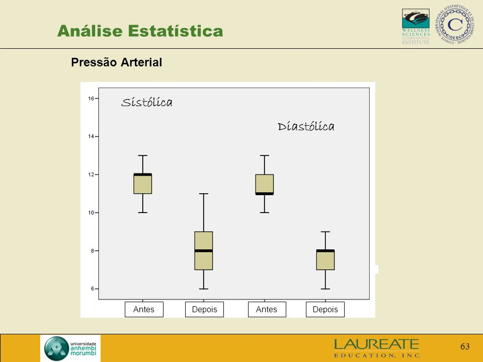 Análise Estatística Sistólica Diastólica Pressão Arterial Antes Depois