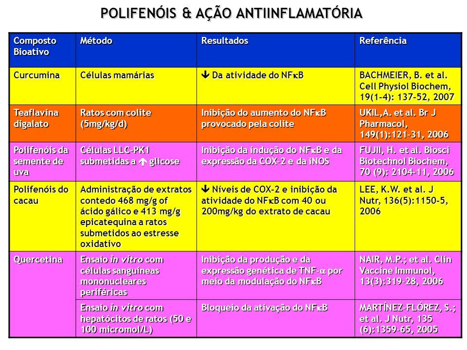 POLIFENÓIS & AÇÃO ANTIINFLAMATÓRIA