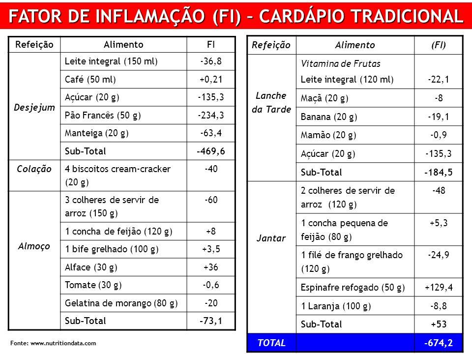 FATOR DE INFLAMAÇÃO (FI) – CARDÁPIO TRADICIONAL