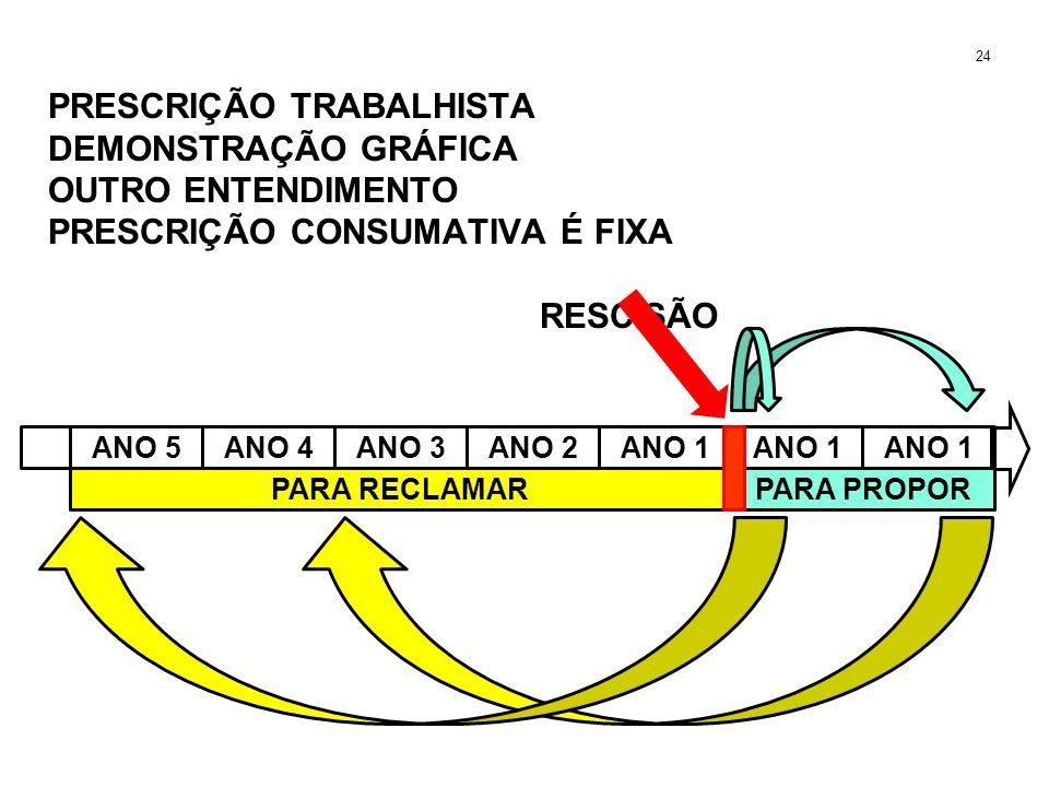 Formas de Solução de Conflitos Trabalhistas e Teoria geral do Processo