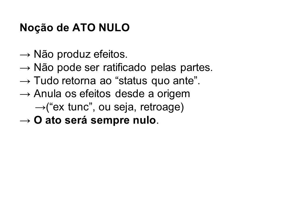 Noção de ATO NULO → Não produz efeitos