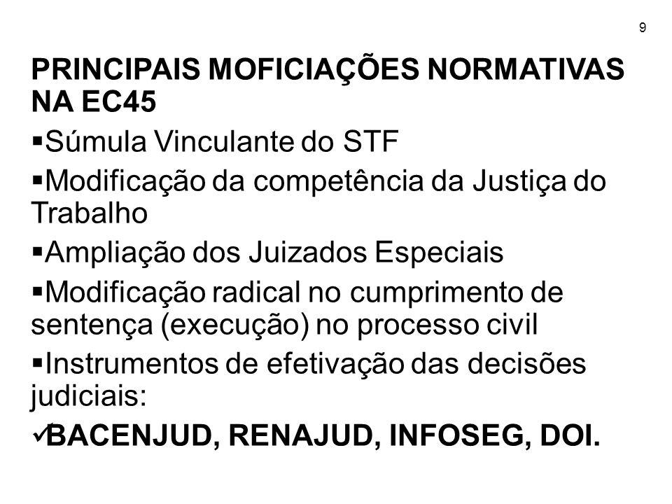 PRINCIPAIS MOFICIAÇÕES NORMATIVAS NA EC45 Súmula Vinculante do STF