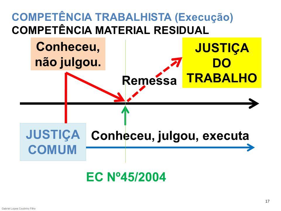 COMPETÊNCIA TRABALHISTA (Execução) COMPETÊNCIA MATERIAL RESIDUAL