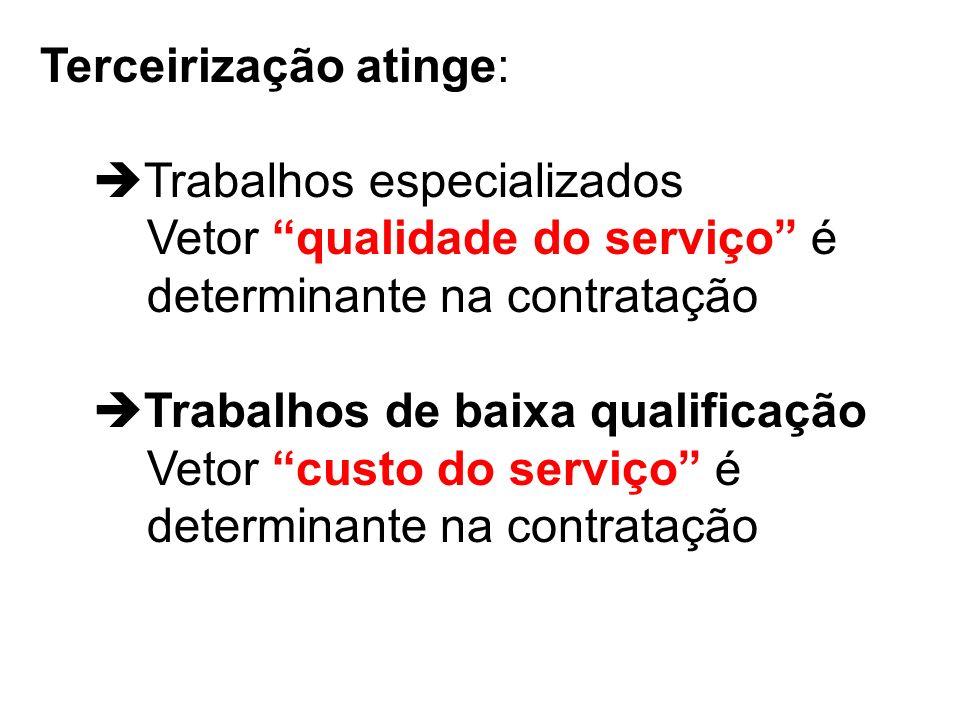Terceirização atinge: Trabalhos especializados Vetor qualidade do serviço é determinante na contratação Trabalhos de baixa qualificação Vetor custo do serviço é determinante na contratação