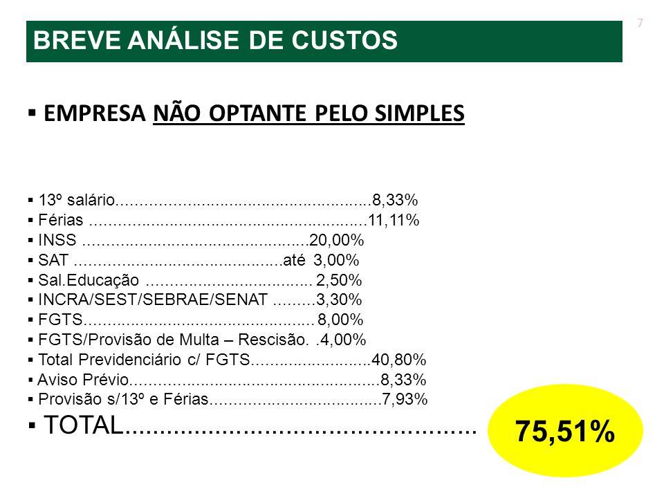 75,51% BREVE ANÁLISE DE CUSTOS ▪ EMPRESA NÃO OPTANTE PELO SIMPLES