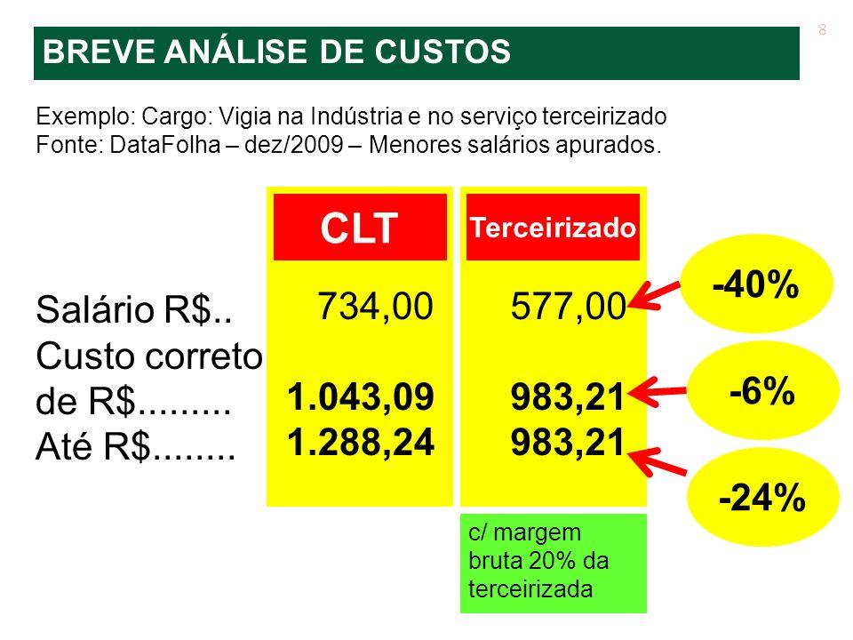 CLT Salário R$.. Custo correto de R$......... Até R$........ 734,00