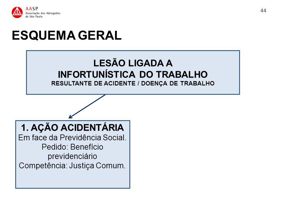 INFORTUNÍSTICA DO TRABALHO RESULTANTE DE ACIDENTE / DOENÇA DE TRABALHO