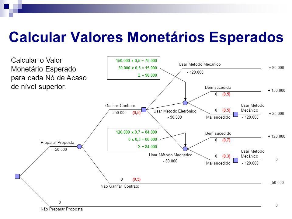Calcular Valores Monetários Esperados