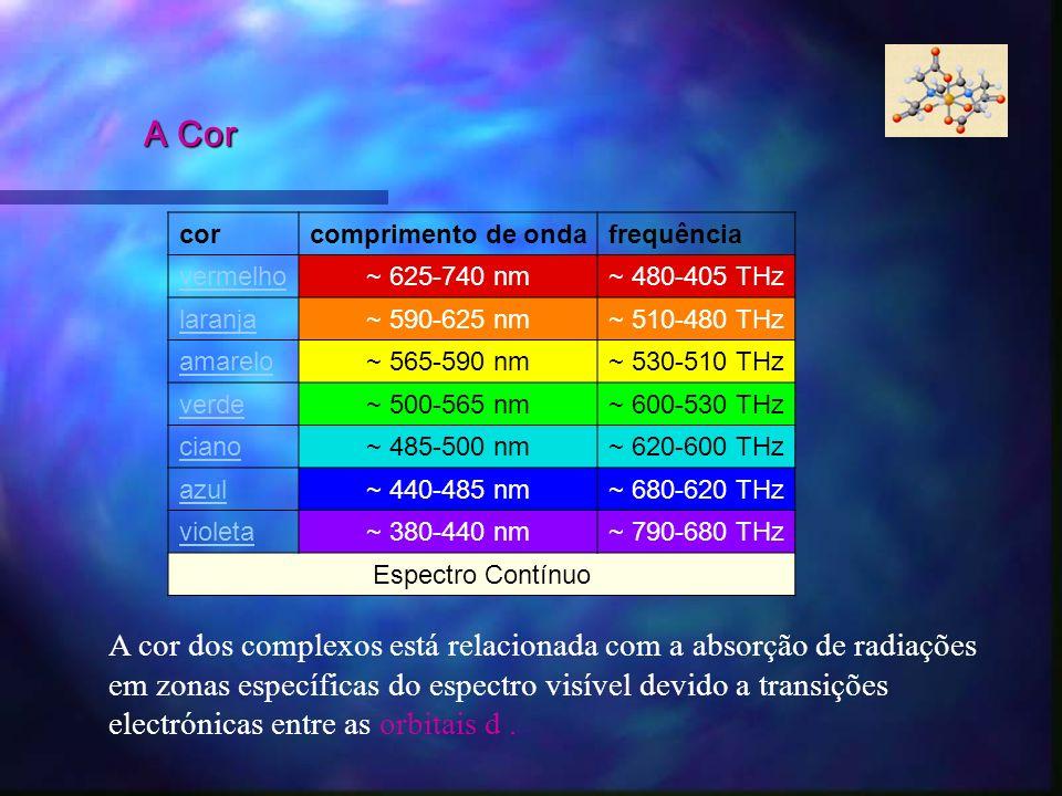 A Corcor. comprimento de onda. frequência. vermelho. ~ 625-740 nm. ~ 480-405 THz. laranja. ~ 590-625 nm.