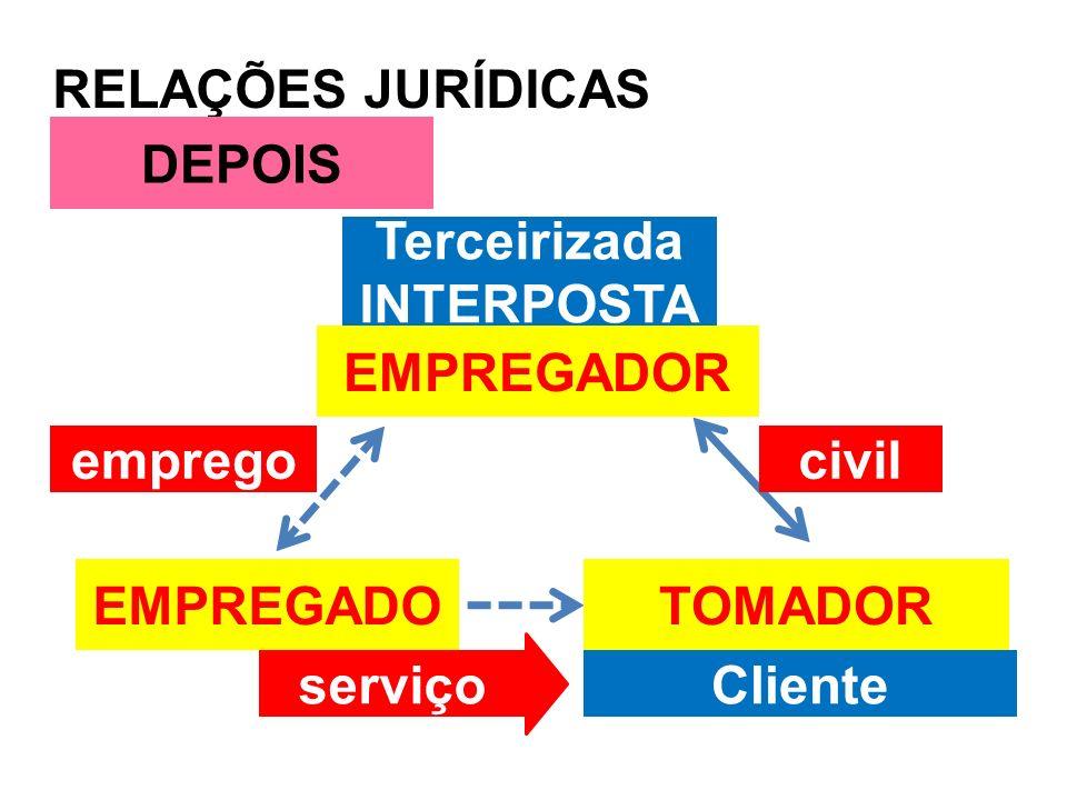 RELAÇÕES JURÍDICAS DEPOIS. Terceirizada. INTERPOSTA. EMPREGADOR. emprego. civil. EMPREGADO. TOMADOR.
