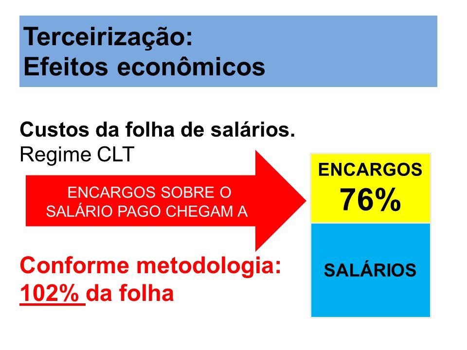76% Terceirização: Efeitos econômicos