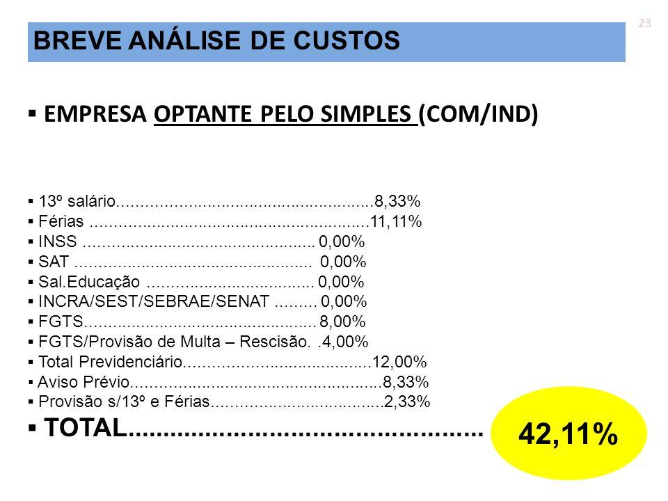 42,11% BREVE ANÁLISE DE CUSTOS