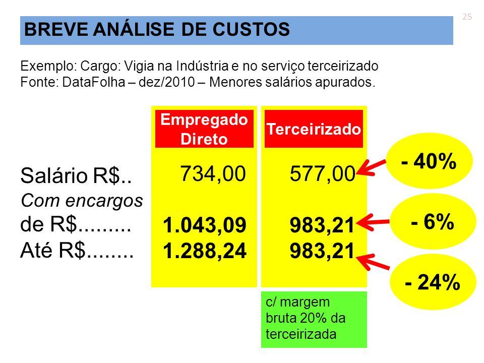 25 BREVE ANÁLISE DE CUSTOS. Exemplo: Cargo: Vigia na Indústria e no serviço terceirizado. Fonte: DataFolha – dez/2010 – Menores salários apurados.