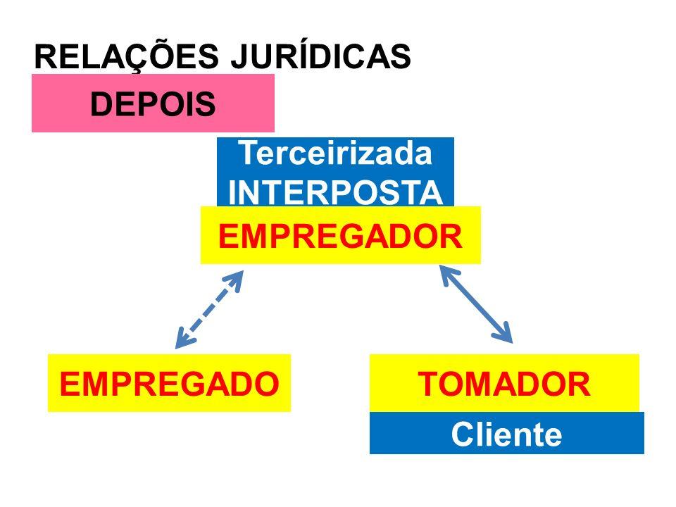 RELAÇÕES JURÍDICAS DEPOIS Terceirizada INTERPOSTA EMPREGADOR EMPREGADO TOMADOR Cliente