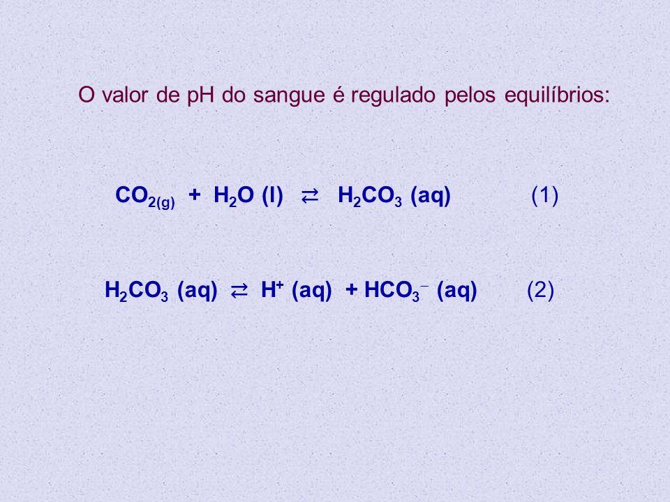 O valor de pH do sangue é regulado pelos equilíbrios: