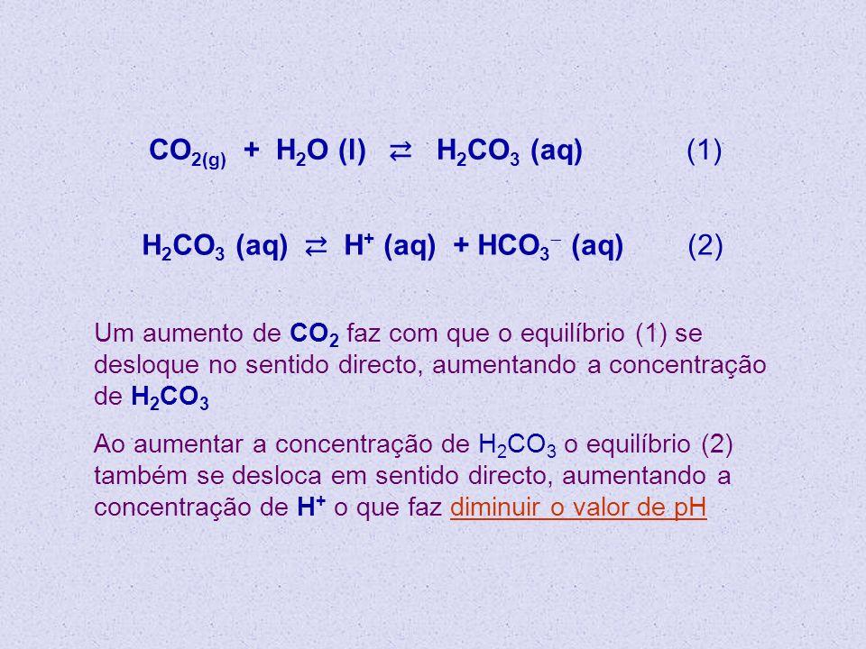 CO2(g) + H2O (l) ⇄ H2CO3 (aq) (1)