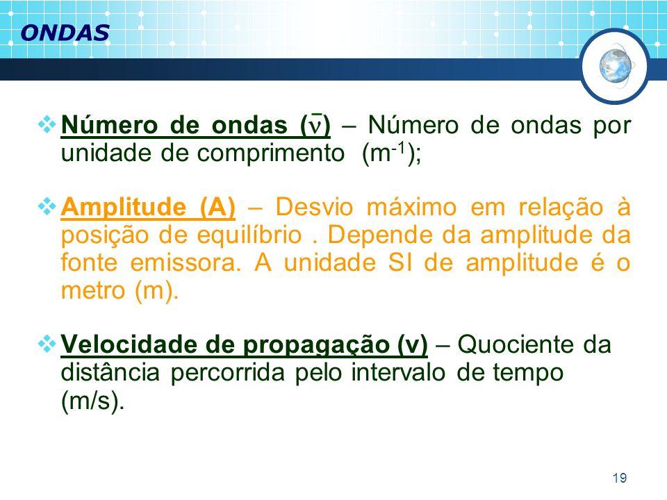 ONDAS Número de ondas () – Número de ondas por unidade de comprimento (m-1);
