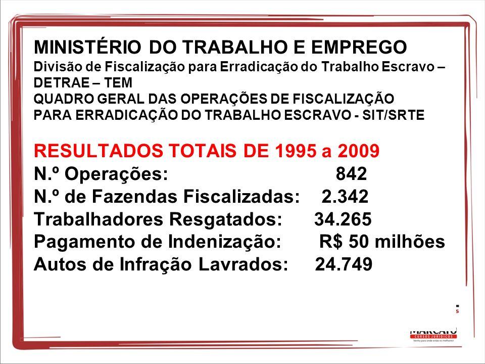 MINISTÉRIO DO TRABALHO E EMPREGO Divisão de Fiscalização para Erradicação do Trabalho Escravo – DETRAE – TEM QUADRO GERAL DAS OPERAÇÕES DE FISCALIZAÇÃO PARA ERRADICAÇÃO DO TRABALHO ESCRAVO - SIT/SRTE RESULTADOS TOTAIS DE 1995 a 2009 N.º Operações: 842 N.º de Fazendas Fiscalizadas: 2.342 Trabalhadores Resgatados: 34.265 Pagamento de Indenização: R$ 50 milhões Autos de Infração Lavrados: 24.749