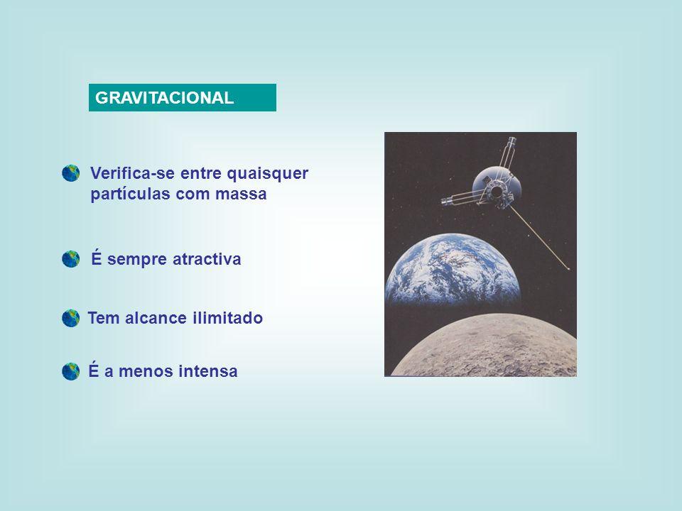 GRAVITACIONAL Verifica-se entre quaisquer partículas com massa. É sempre atractiva. Tem alcance ilimitado.