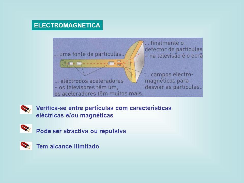 ELECTROMAGNETICAVerifica-se entre partículas com características eléctricas e/ou magnéticas. Pode ser atractiva ou repulsiva.