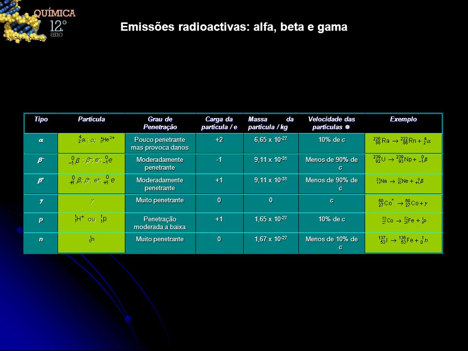 Emissões radioactivas: alfa, beta e gama