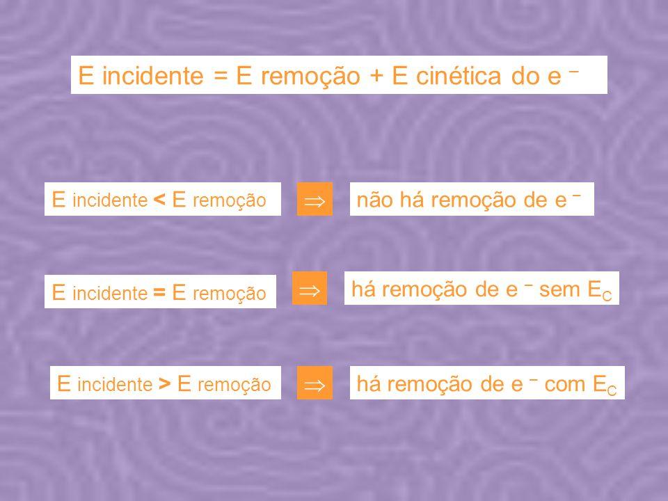 E incidente = E remoção + E cinética do e –