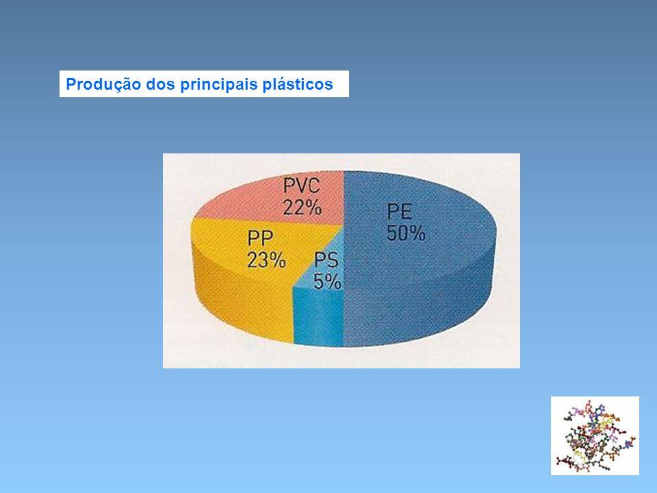 Produção dos principais plásticos