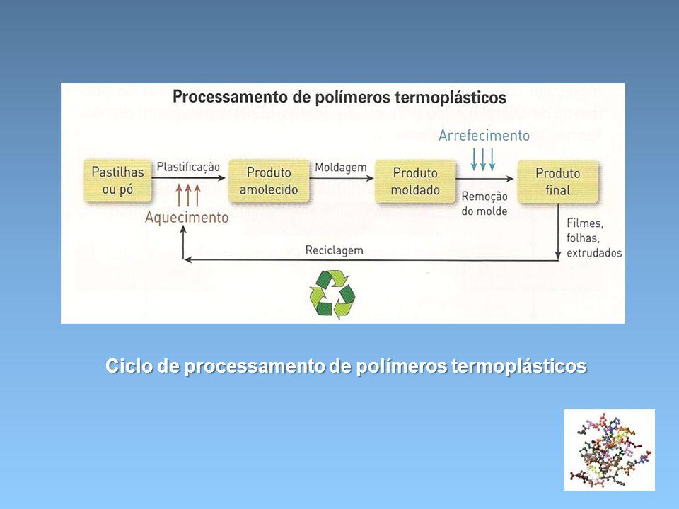 Ciclo de processamento de polímeros termoplásticos