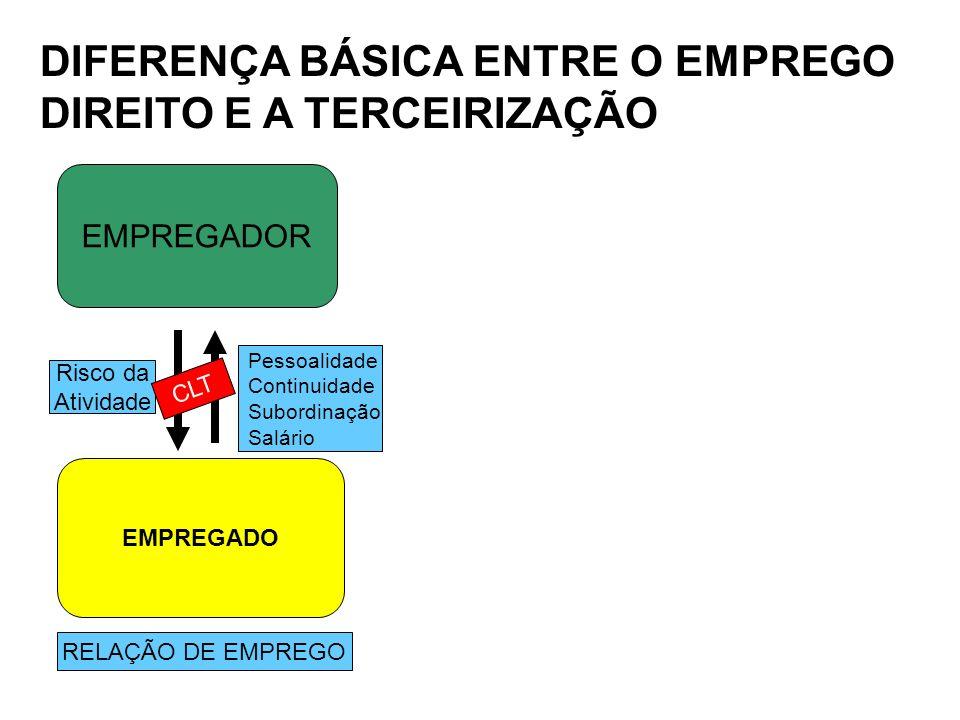 DIFERENÇA BÁSICA ENTRE O EMPREGO DIREITO E A TERCEIRIZAÇÃO