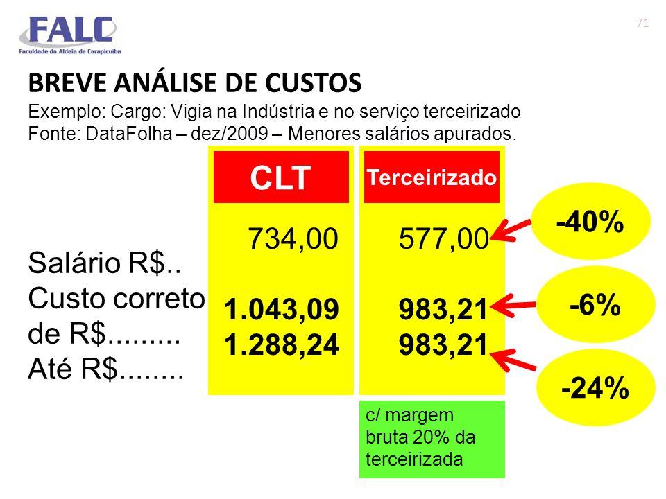 CLT BREVE ANÁLISE DE CUSTOS Salário R$.. Custo correto de R$.........