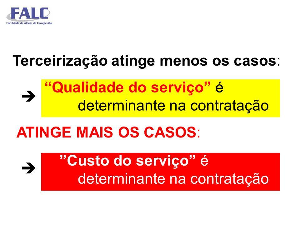 Terceirização atinge menos os casos:  ATINGE MAIS OS CASOS: 