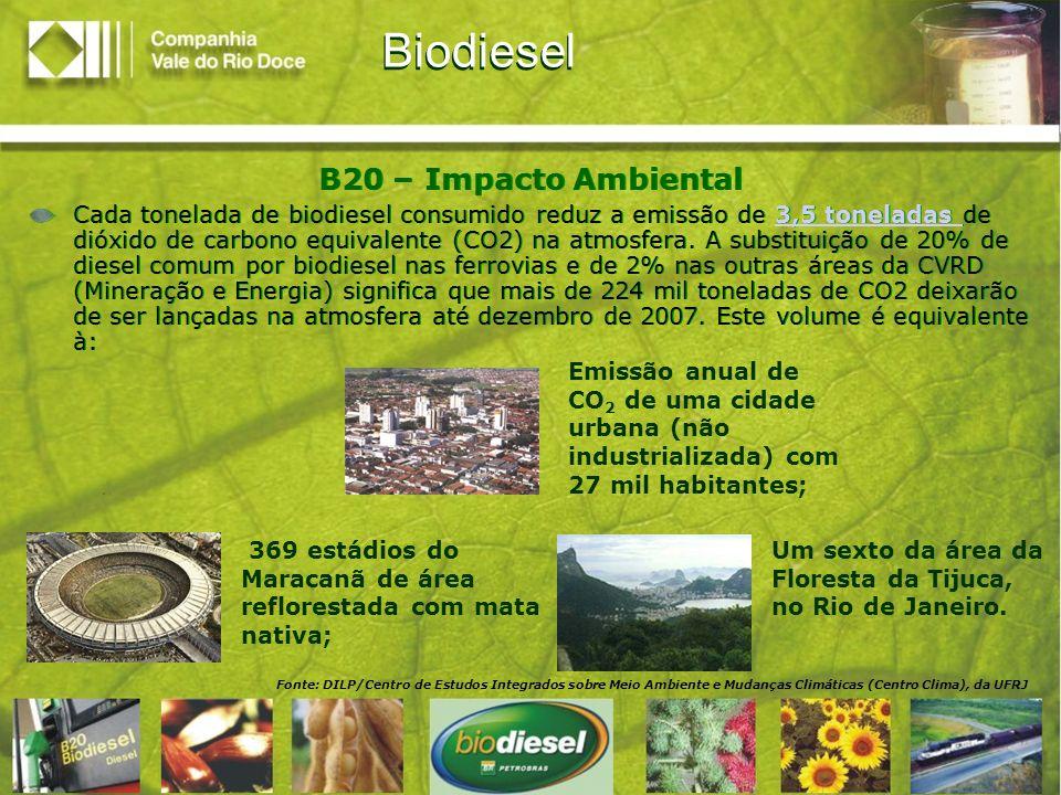 Biodiesel B20 – Impacto Ambiental