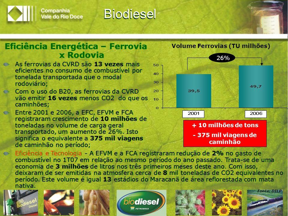 Biodiesel Eficiência Energética – Ferrovia x Rodovia