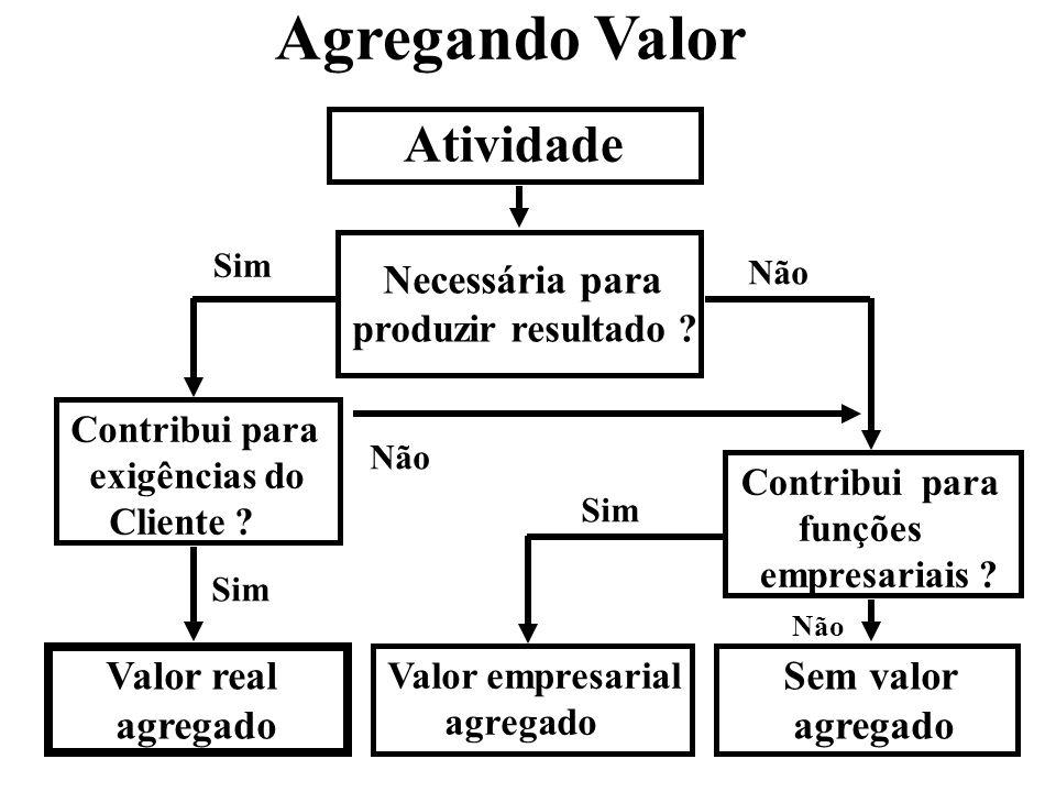 Agregando Valor Atividade Necessária para Valor real agregado