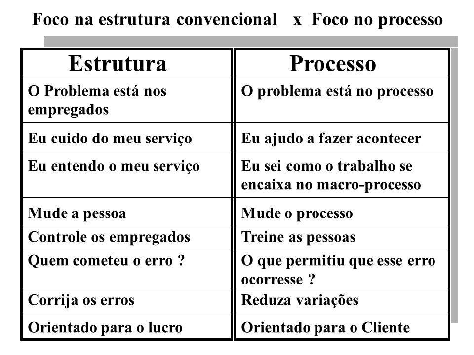 Estrutura Processo Foco na estrutura convencional x Foco no processo
