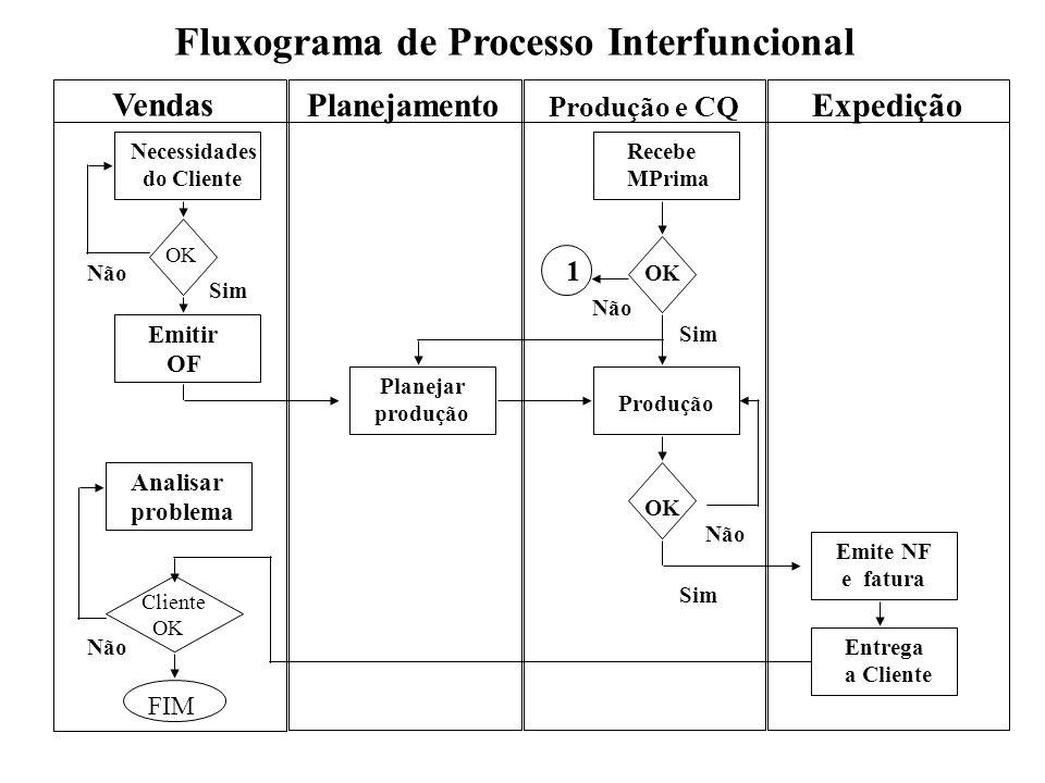 Fluxograma de Processo Interfuncional