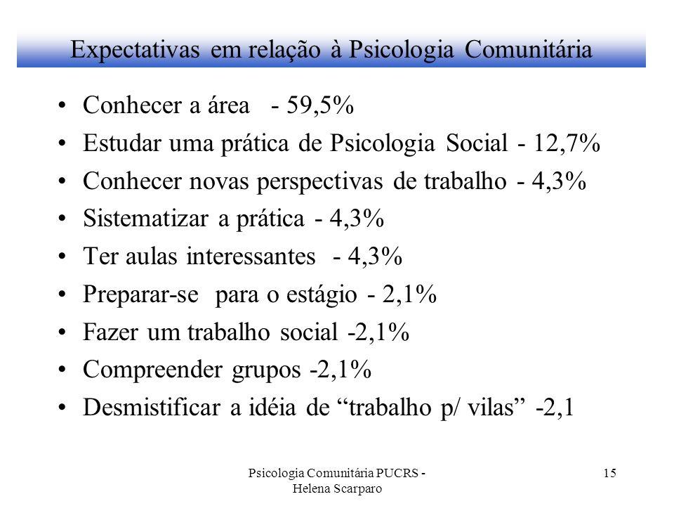Expectativas em relação à Psicologia Comunitária