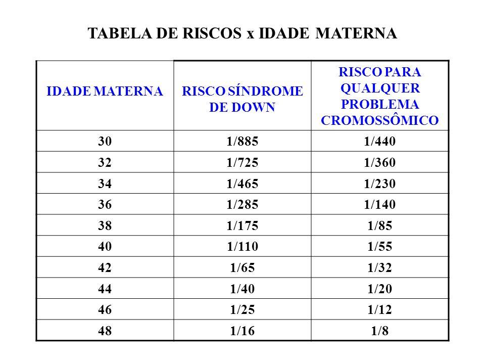 TABELA DE RISCOS x IDADE MATERNA