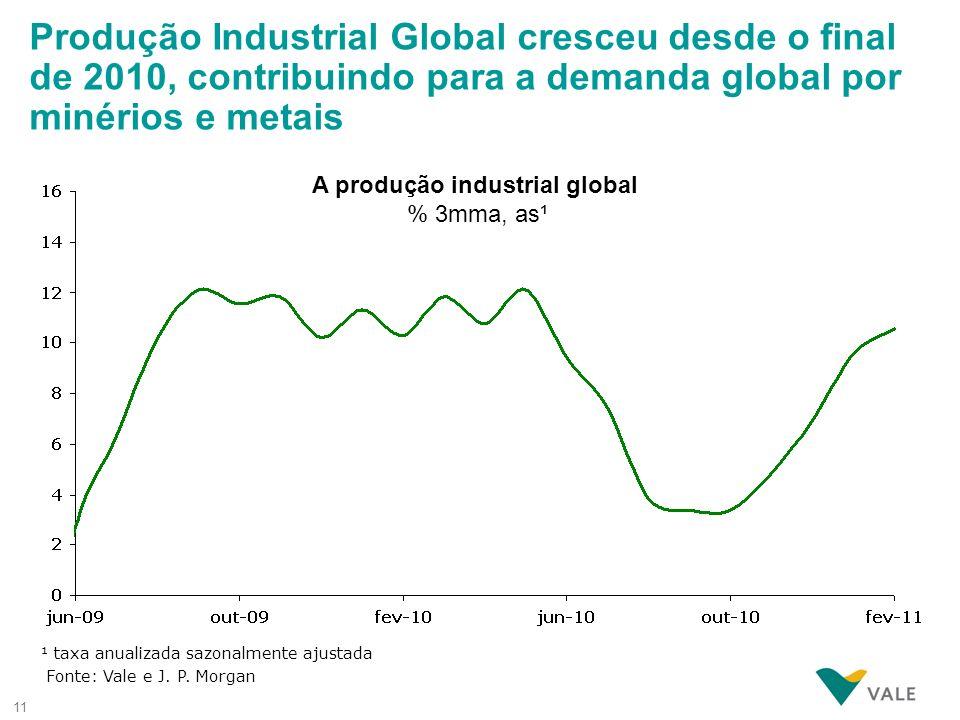 A produção industrial global