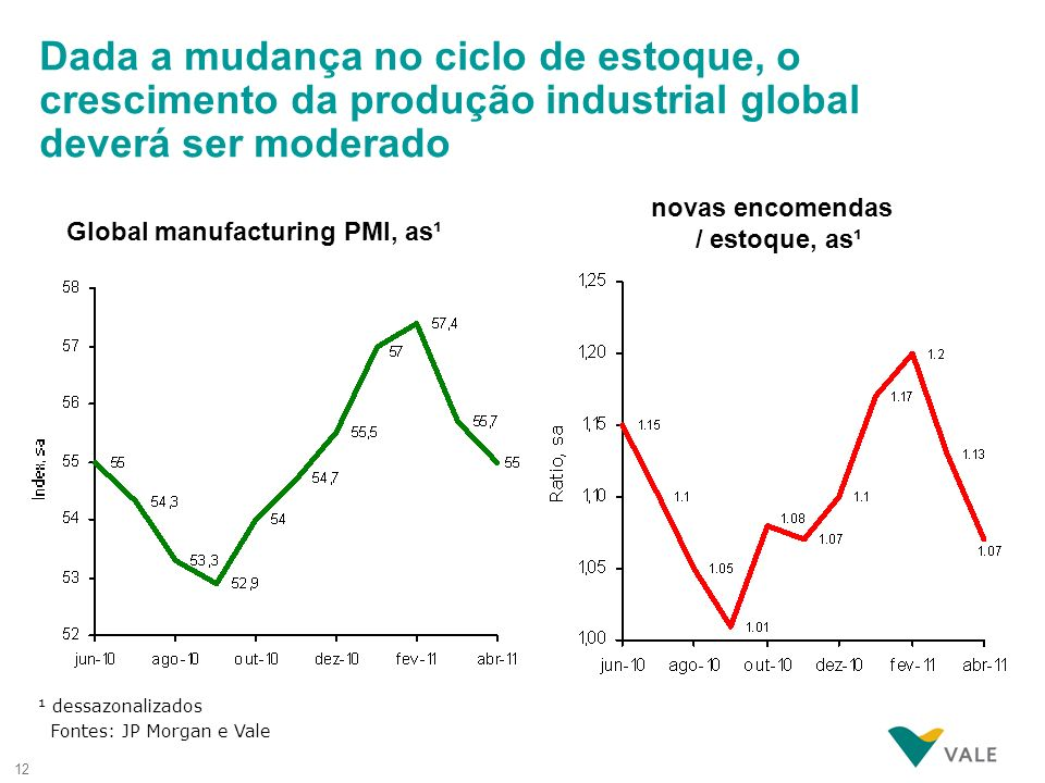 novas encomendas / estoque, as¹ Global manufacturing PMI, as¹