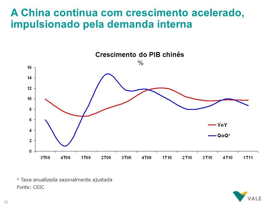 Crescimento do PIB chinês