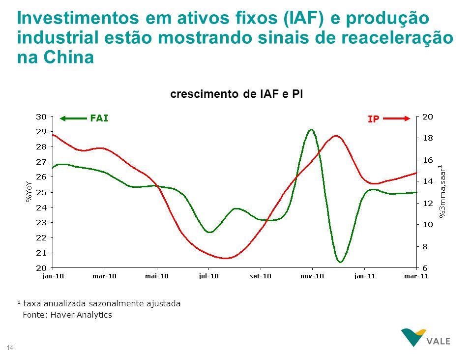 Investimentos em ativos fixos (IAF) e produção industrial estão mostrando sinais de reaceleração na China