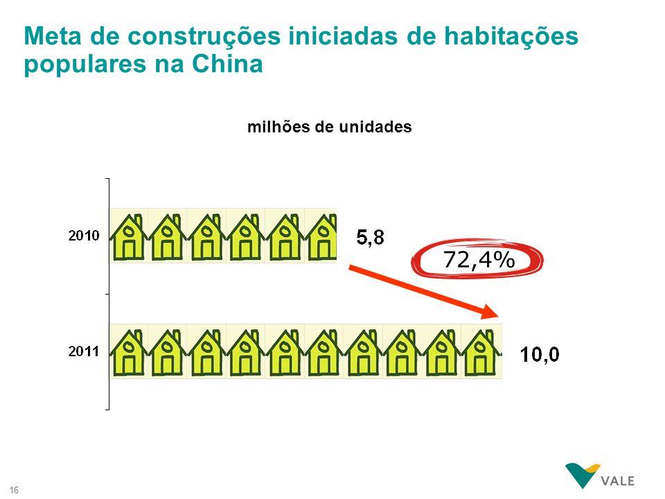 Meta de construções iniciadas de habitações populares na China