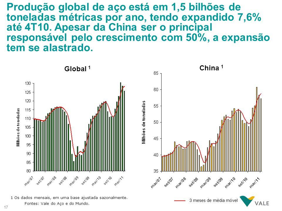 Produção global de aço está em 1,5 bilhões de toneladas métricas por ano, tendo expandido 7,6% até 4T10. Apesar da China ser o principal responsável pelo crescimento com 50%, a expansão tem se alastrado.