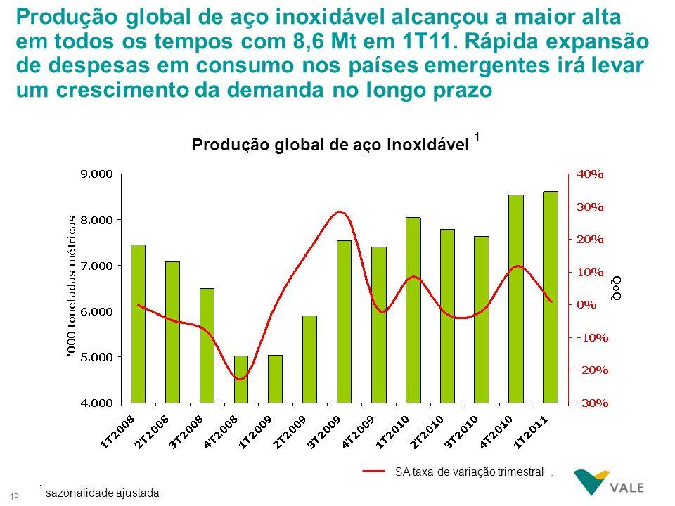 Produção global de aço inoxidável 1